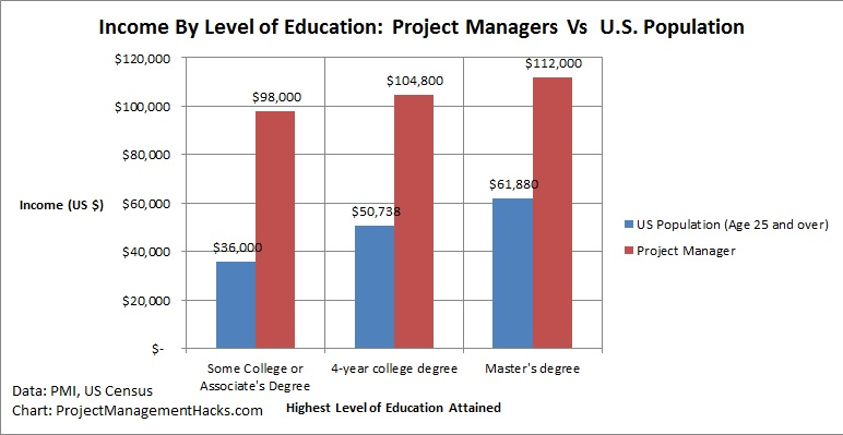Project Manager Salary Education Matters